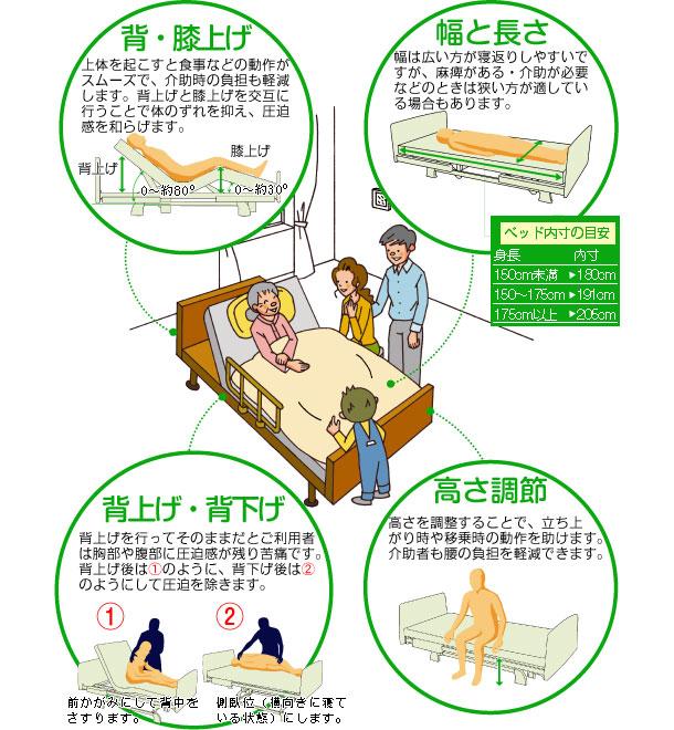 介護ベッドの機能説明