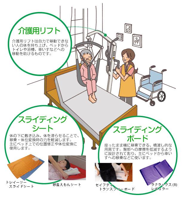 移乗用具の種類説明